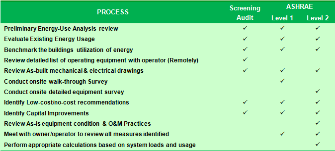 Energy Auditing Service – The R Group